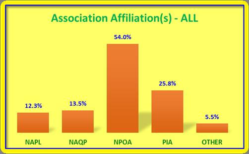 Assoc affiliations