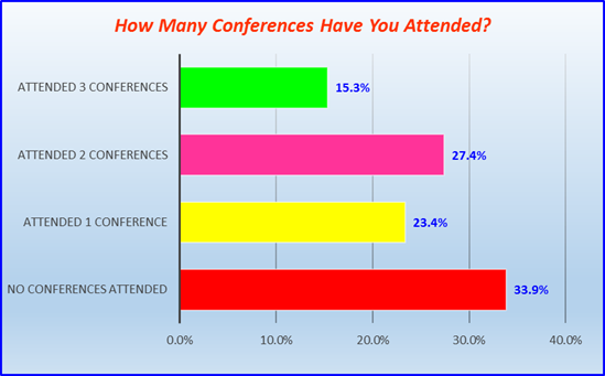 conferences attended