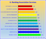 ranking assoc services
