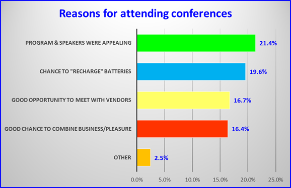 reasons for attending