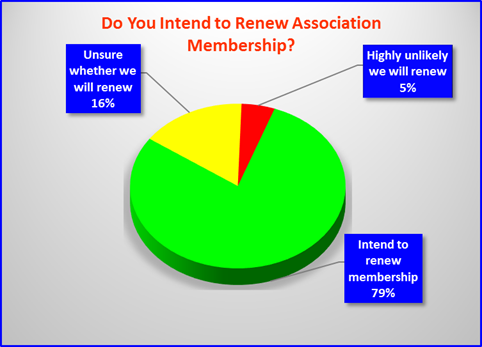 renewing membership